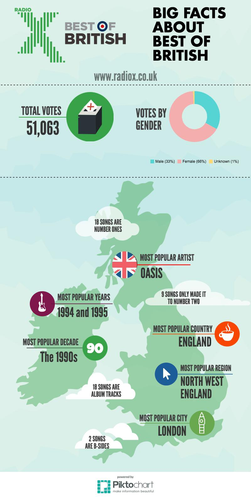Best Of British Infographic