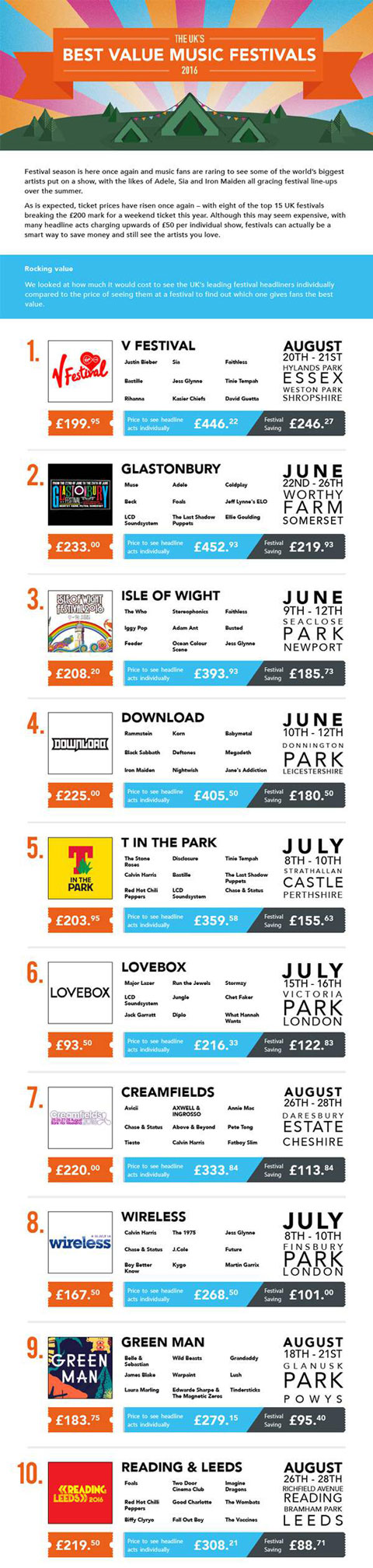 Top 10 Value For Money Festivals Infographic